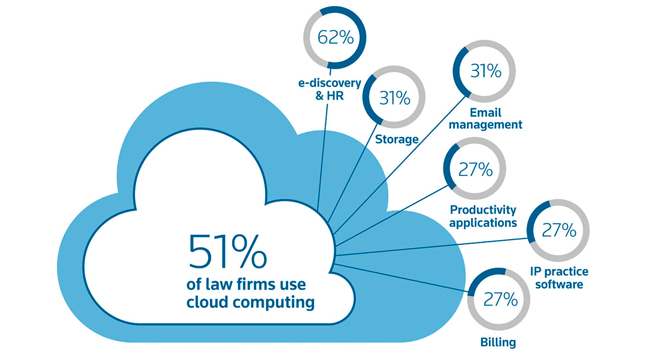 law-firm-cloud-computing